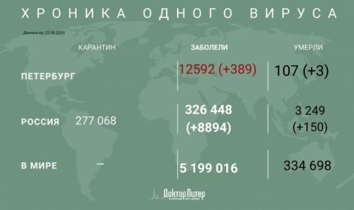 Фото №1 - За сутки в России выявили 8 894 случая заражения коронавирусом