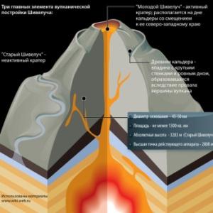 Фото №1 - Глобальное потепление остановят вулканы