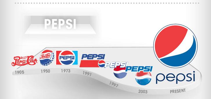 Фото №1 - Как изменялись логотипы известных компаний