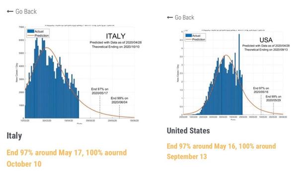 Фото №3 - Ученые создали сайт с прогнозами окончания пандемии коронавируса для каждой страны