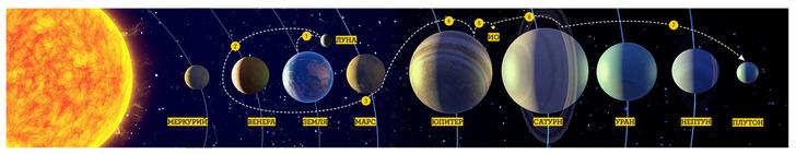 Фото №1 - Наука: 7 чудес Солнечной системы