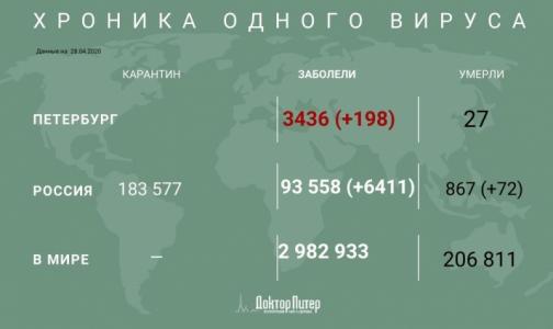 Фото №1 - За сутки у более 6 тысяч россиян выявили коронавирусную инфекцию