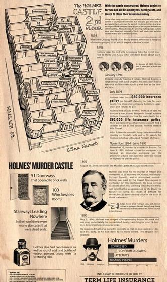 Фото №5 - Доктор Генри Холмс и его «Замок убийств»: жуткая история первого маньяка Америки