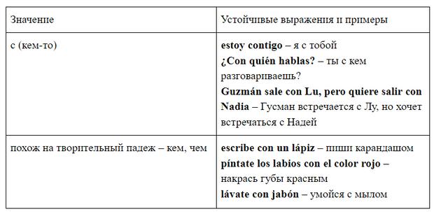 Фото №4 - Зажигательный испанский: урок 20— изучаем испанские предлоги