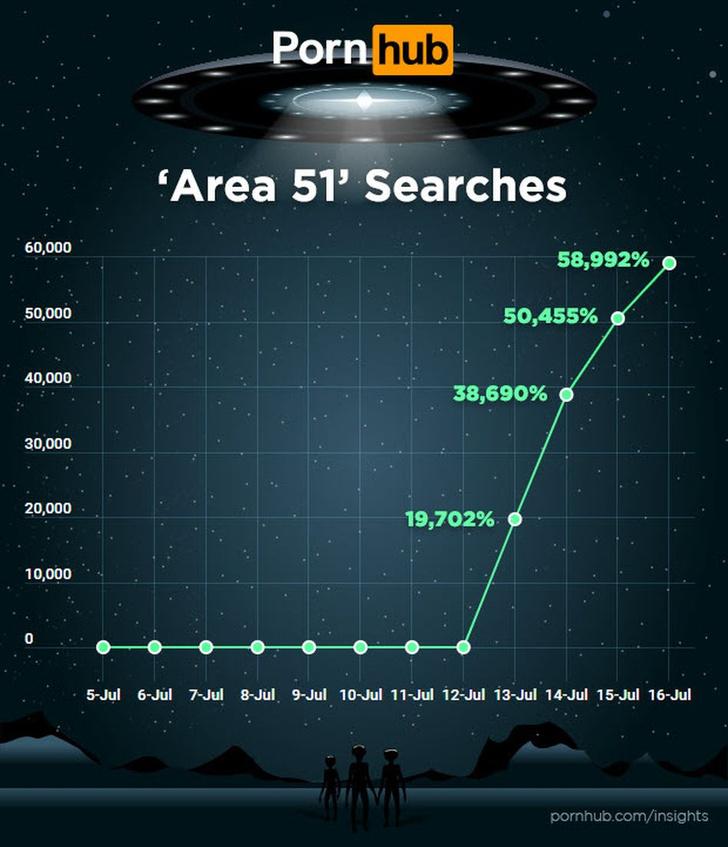 Фото №2 - Что ищут пользователи на сайтах для взрослых за месяц до штурма «Зоны-51»