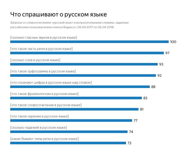 Фото №1 - Что россияне хотят знать о русском языке и литературе