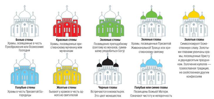 Фото №1 - Что символизируют цвета стен и глав храма?