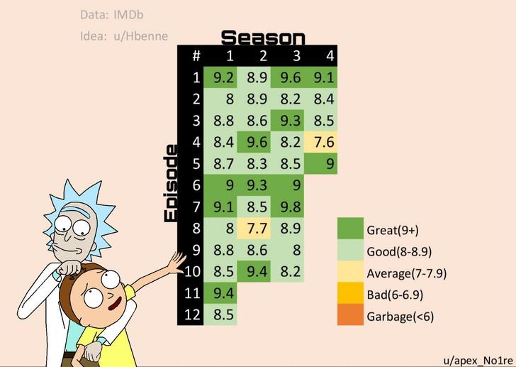 Фото №1 - Рейтинг всех эпизодов «Рик и Морти» в одной картинке