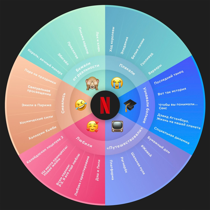 Фото №2 - Netflix перечислил самые популярные в России сериалы