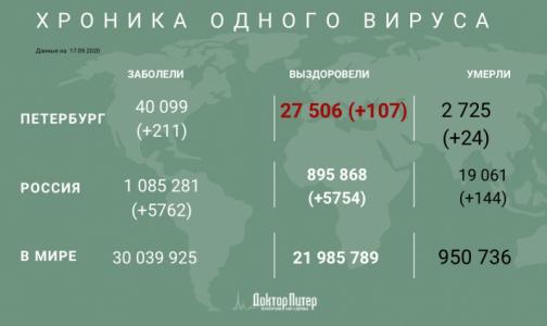Фото №1 - Число заразившихся коронавирусом петербуржцев превысило 40 тысяч