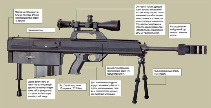 Фото №3 - 4 главные снайперские винтовки