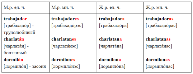 Фото №5 - Зажигательный испанский: урок 6— изучаем прилагательные