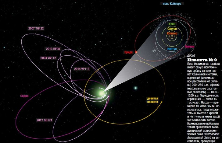 Фото №3 - Тайна девятой планеты