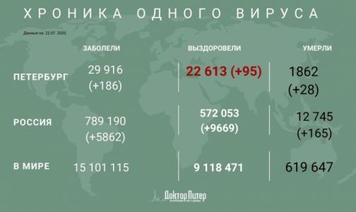 Фото №1 - За сутки коронавирус выявили у 186 петербуржцев