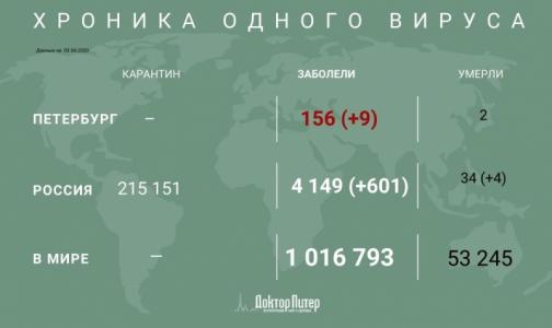 Фото №1 - За сутки коронавирус выявили у более 600 россиян
