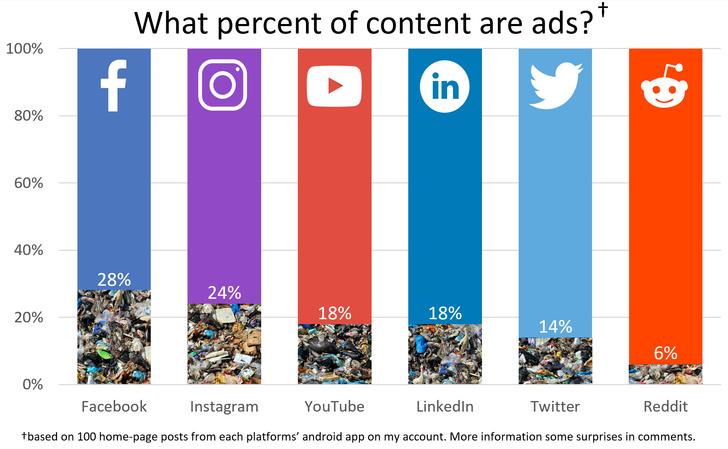 Каков процент контента в сети составляет реклама