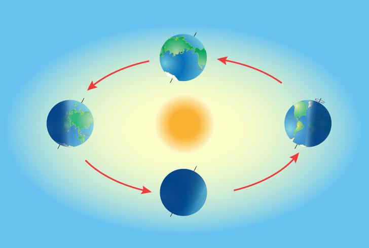 shutterstockЭклиптика (движение Солнца по небесной сфере) делится на четыре сектора, каждый из которых равен 90°. Период, за который Солнце проходит этот сектор, называется временем года.