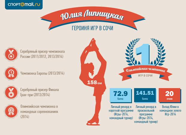 Юлия Липницкая в инфографике