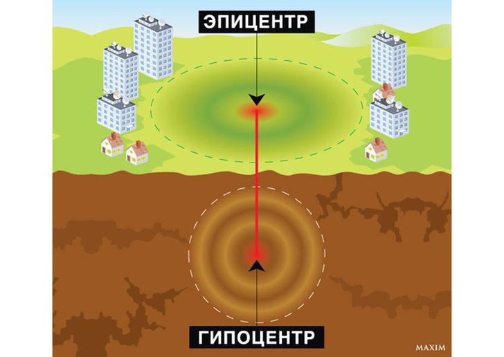 Эпицентр и гипоцентр