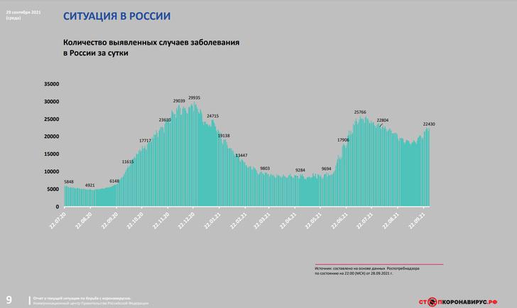 Фото №2 - Аналитик Куприянов рассказал, когда наступит пик четвертой волны COVID-19
