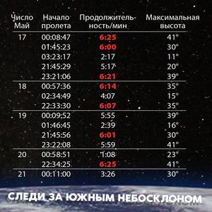 Фото №1 - Просто космос: до конца месяца на небе можно увидеть МКС