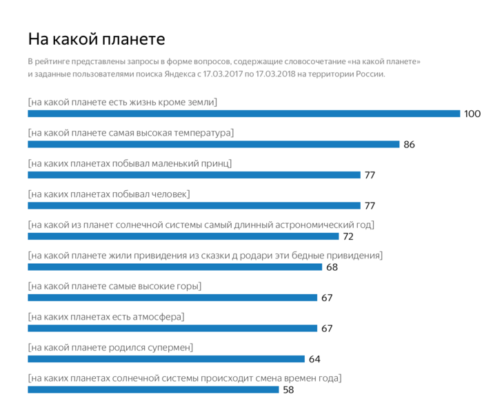 Фото №2 - Что россияне хотят знать о космосе