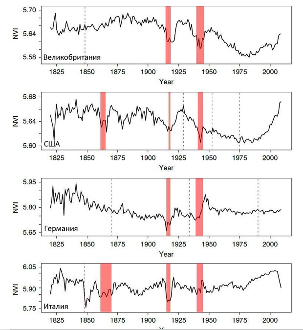 Красные и пунктирные линии являются важными историческими событиями, такими как Французская революция (1848), Первая мировая война (1914-18), Великая депрессия (1929), Вторая мировая война (1939-45), конец Корейской войны (1953) и падение Сайгона (1975).