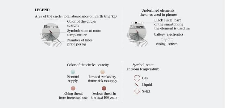Фото №2 - Инфографика: периодическая таблица исчезающих элементов