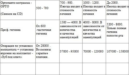Сколько стоит имплантация и протезирование в стоматологических клиниках Петербурга