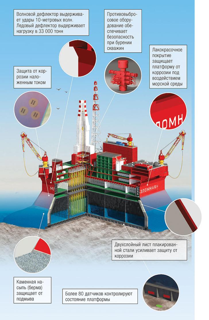 Фото №12 - Своя Арктика: как добывают нефть на Арктическом шельфе
