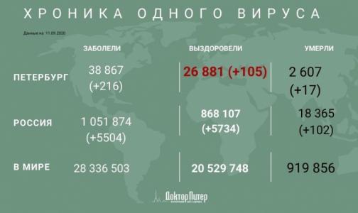 Фото №1 - Более 5,5 тысяч россиян заразились коронавирусом за сутки