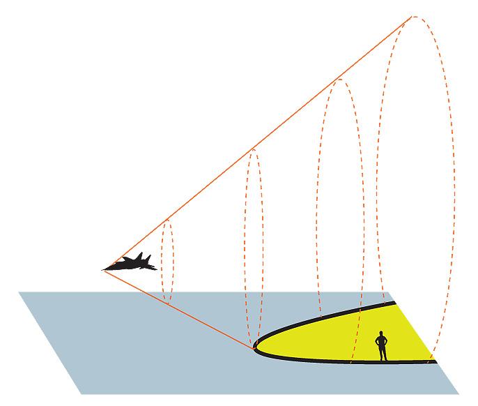Сверхзвуковой самолет создает ударную волну нетолько вмомент преодоления скорости звука, апостоянно. Расходясь конусом, волна достигает наблюдателя наземле