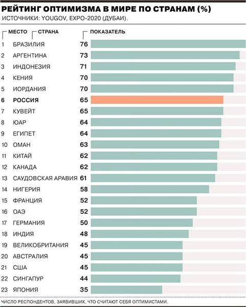 Фото №1 - Россия вошла в топ самых оптимистичных в мире стран