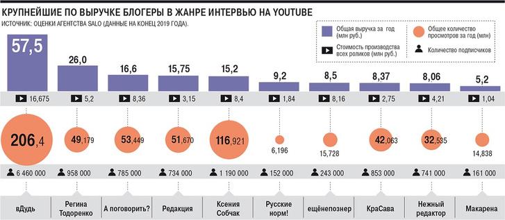 Фото №2 - Сколько зарабатывают Дудь, Собчак и другие блогеры