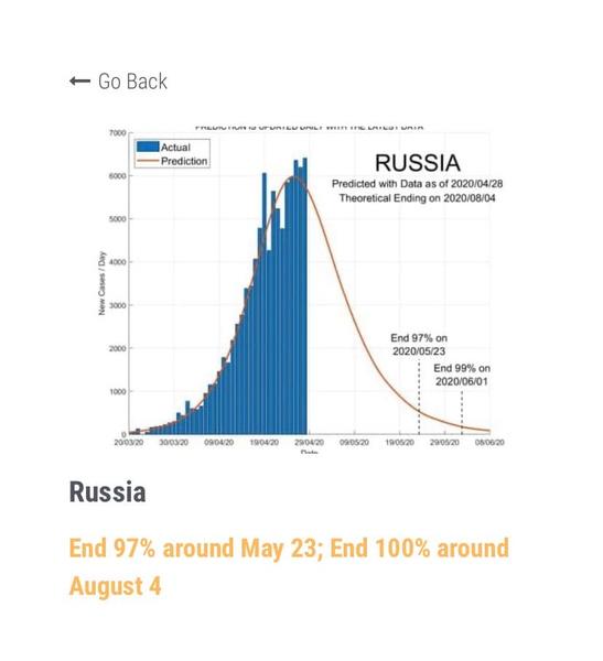 Фото №2 - Ученые создали сайт с прогнозами окончания пандемии коронавируса для каждой страны