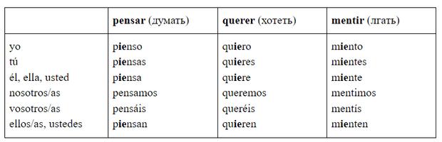 Фото №1 - Зажигательный испанский: урок 9— изучаем неправильные глаголы