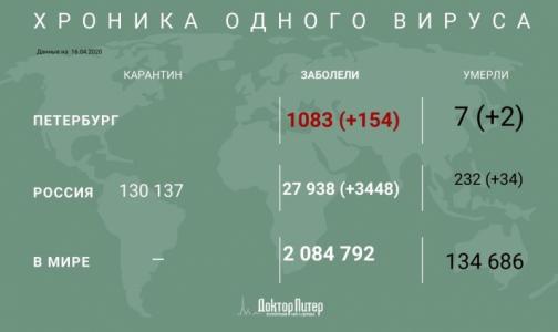 Фото №1 - За сутки в Петербурге прибавилось 154 заболевших коронавирусом, два пациента умерли