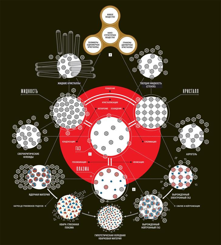 Фото №2 - Атомы и пустота