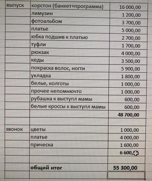 расходы на выпускной, список