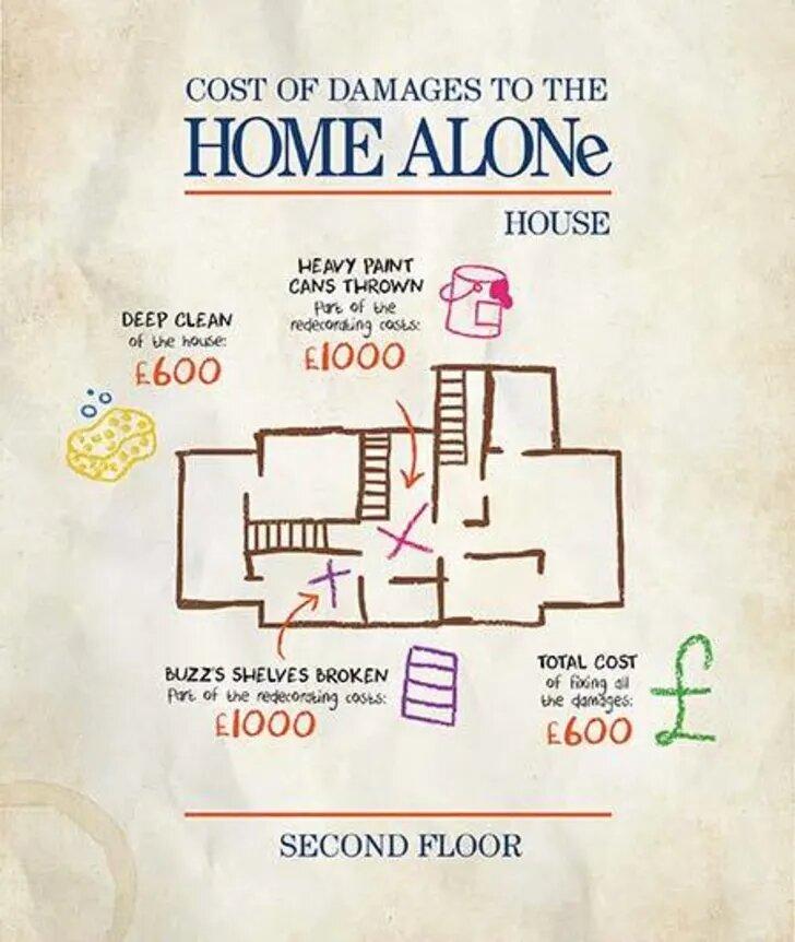 Фото №3 - Страховая компания посчитала, во сколько бы обошёлся ремонт жилья после нападения грабителей из фильма «Один дома»
