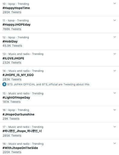 Фото №2 - ARMY захватили тренды Твиттера: Джей-Хоуп из BTS празднует день рождения