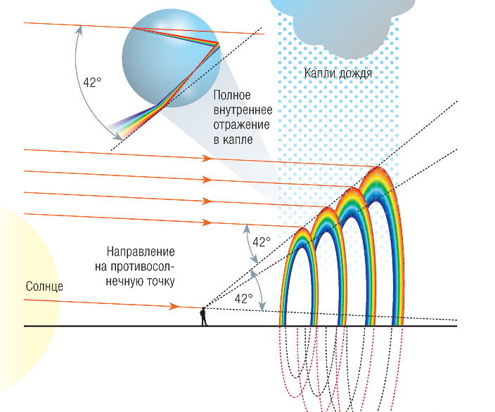 Фото №1 - От чего зависит радиус радуги?