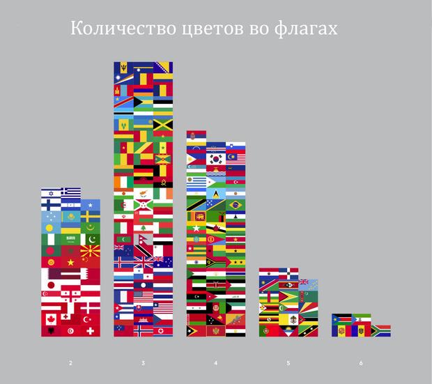 Фото №1 - Занимательная статистика о флагах в 10 картинках