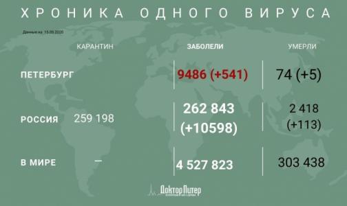 Фото №1 - За последние сутки коронавирус выявили у почти 600 петербуржцев