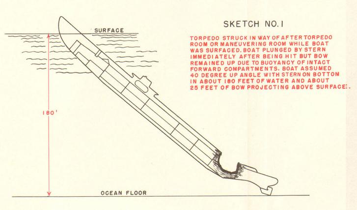 Схема затопления субмарины USS Tang из архивов военно-морского флота США