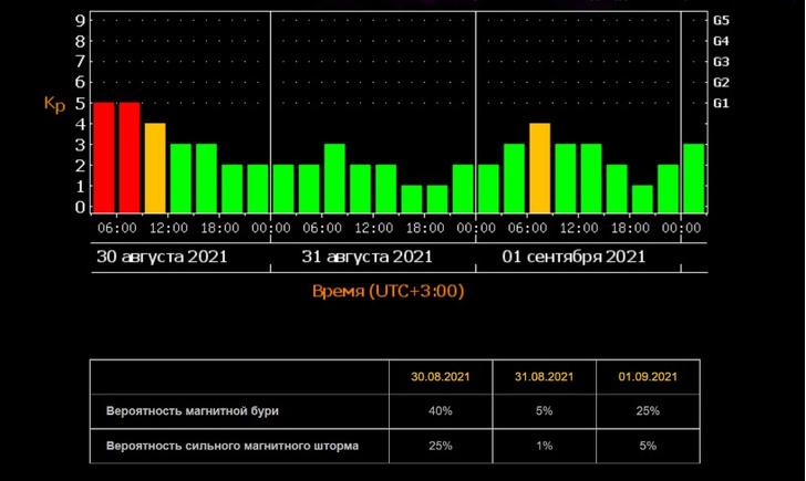 Прогноз магнитных бурь на сентябрь-2021