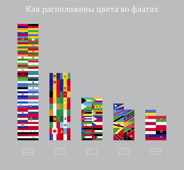 Фото №2 - Занимательная статистика о флагах в 10 картинках