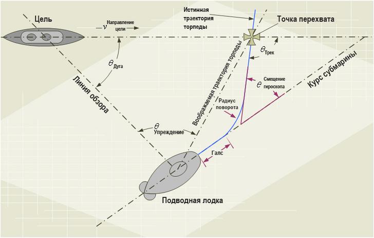 Так хитроумно выглядит ручной расчет траектории торпеды