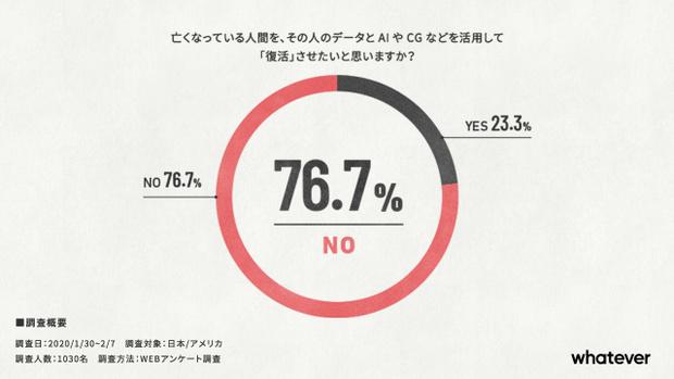 Фото №4 - Опрос: хотят ли люди, чтобы их воскресили в цифровом виде?