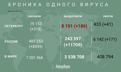 Фото №1 - Число заразившихся коронавирусом петербуржцев превысило 19 тысяч